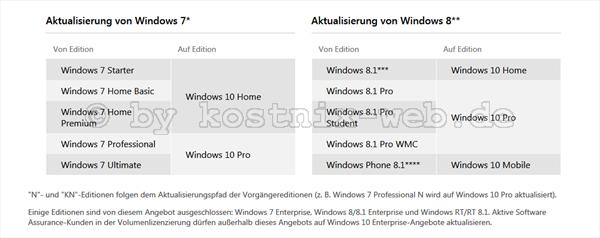 windows 7 update auf win 10